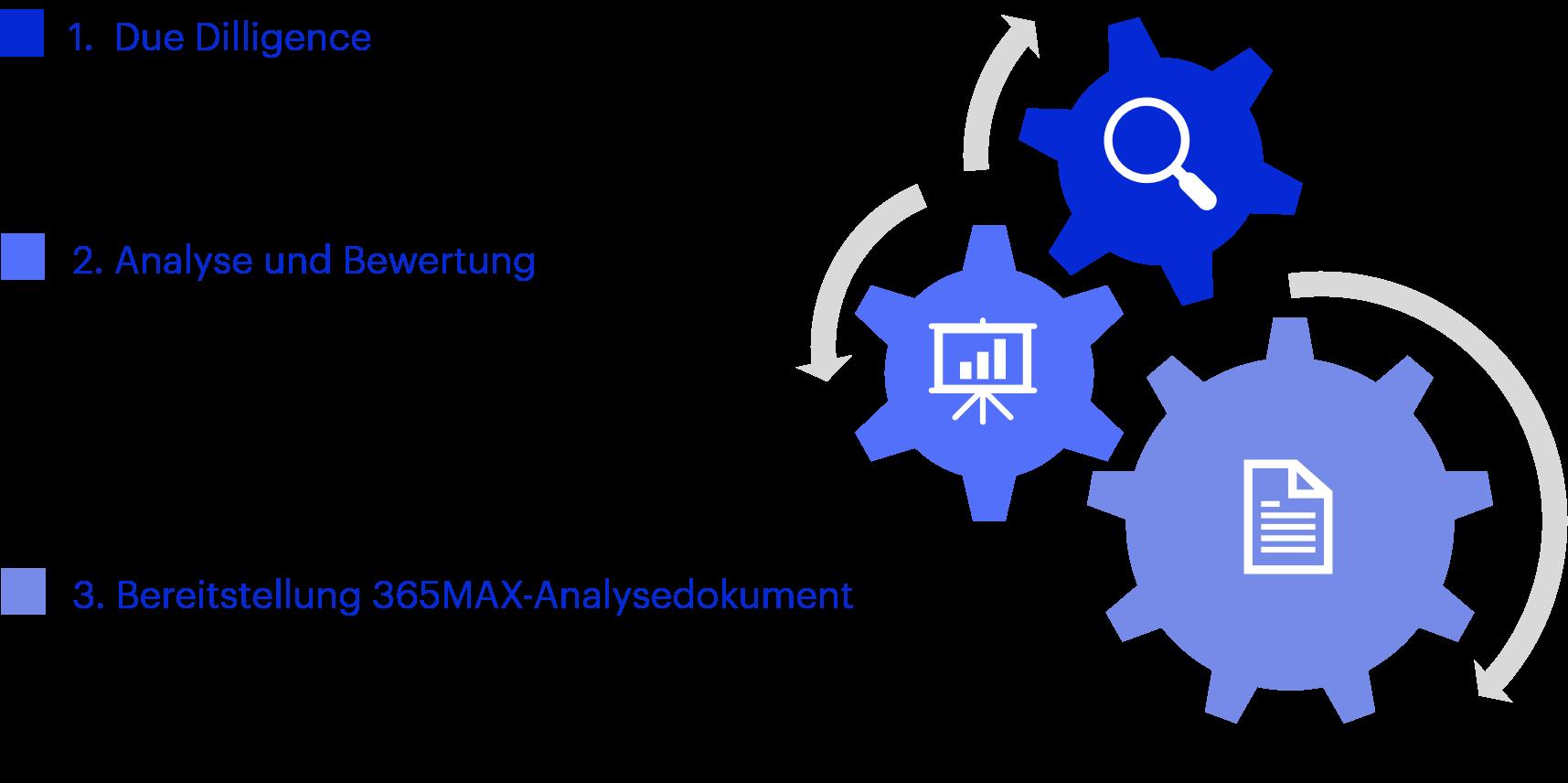 Vorgehensmodell matrix iQ 365MAX