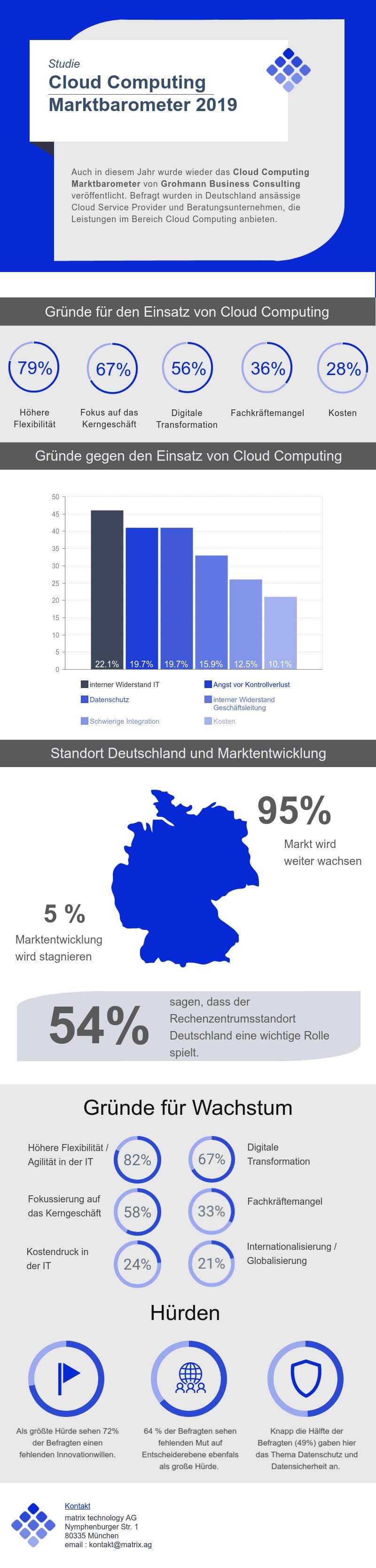 20190605_infografik-cc-marktbarometer-2019.jpg