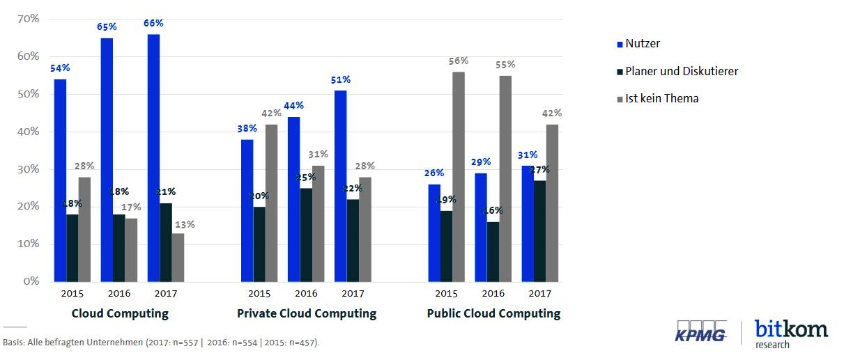 Cloud-Monitor 2018, Cloud-Nutzung 2018, Cloud Computing, Public Cloud, Private Cloud