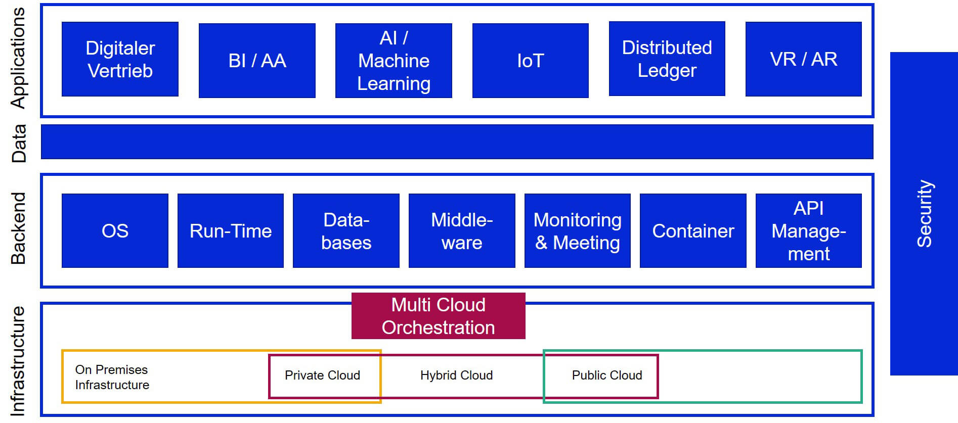Cloud-Strategie, matrix technology AG, Public Cloud, Private Cloud, On-Premises, Hybrid Cloud