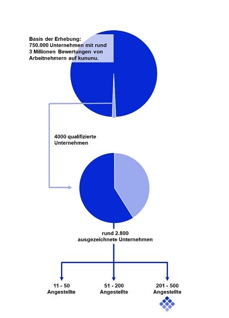 FOCUS BUSINESS, die Top-Arbeitgeber im deutschen Mittelstand, matrix technology AG