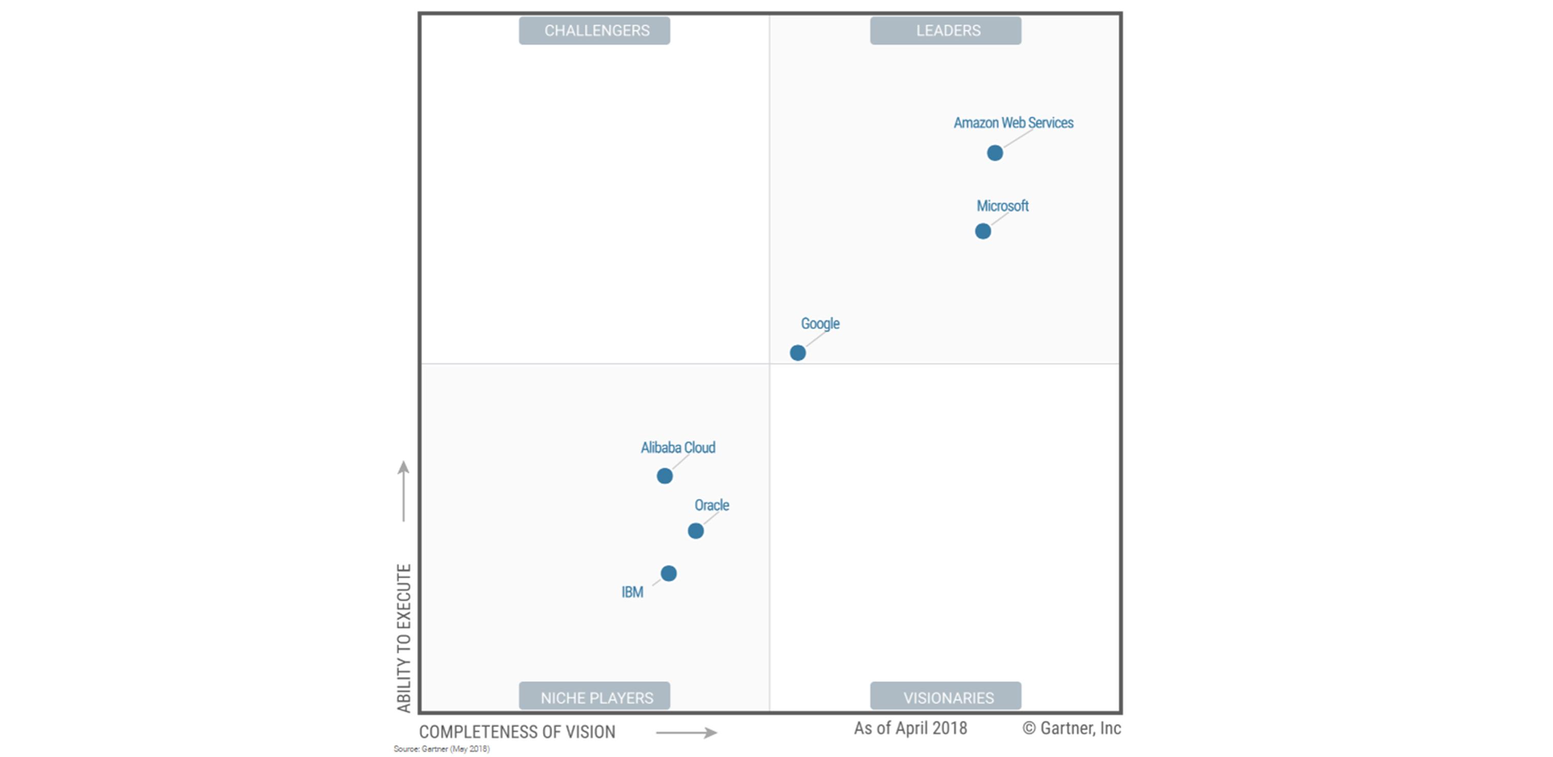 gartner_inc._magic_quadrant_for_cloud_infrastructure_as_a_service_worldwide_2018_0.jpg