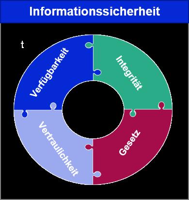 informationssicherheit matrix