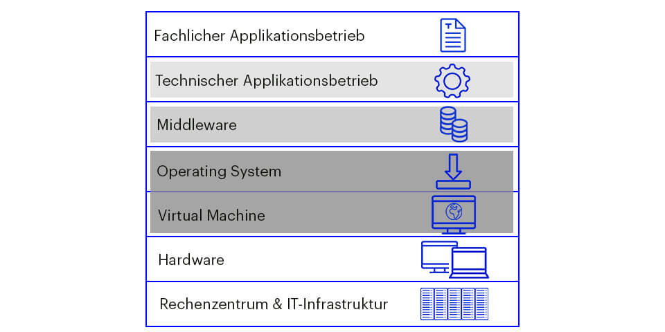 Infrastrukturschichten, IT-Outtasking, IT-Services, IT-Outsourcing