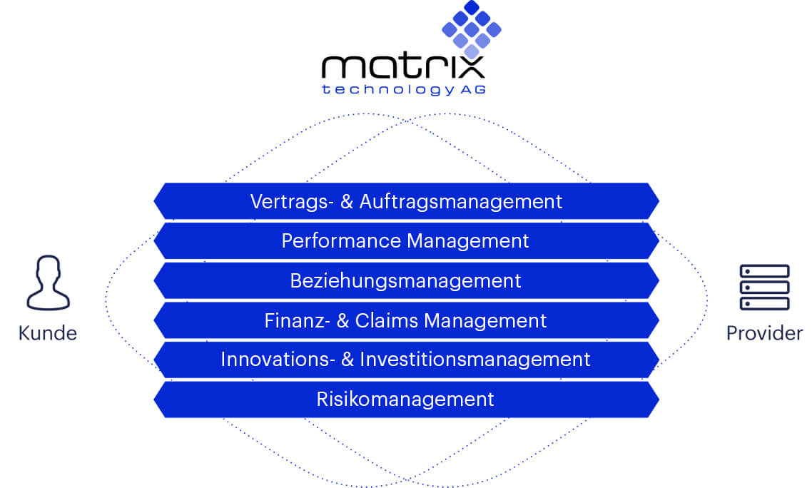 Providermanagement, Providersteuerung, IT-Providersteuerung, IT-Providermanagement, Providerwechseln, matrix technology AG, Vertrags & Auftragsmanagement, Performance Management, Beziehungsmanagement, Finanz & Claims Management, Innovations & Investitionsmanagement, Risikomanagement
