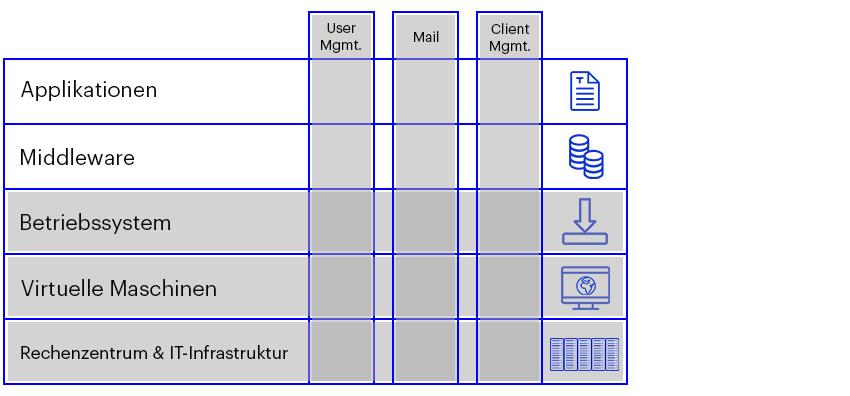 IT-Outsourcing, Leistungsschnitt, Beispielkunde