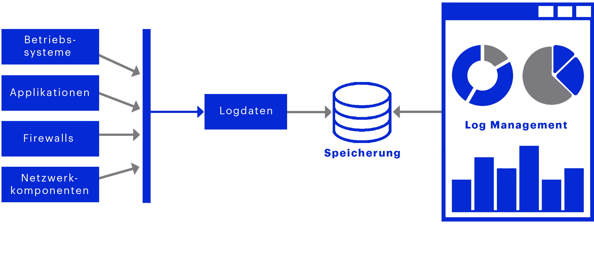 Log Management, Grafik, Logdaten, matrix technology AG