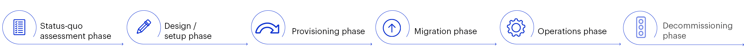 E-Mail Migration, Prozess, timeline, Vorgehen, matrix technology AG