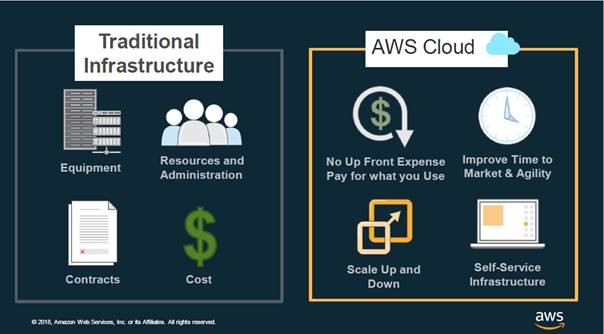 Traditional Infrastructure, AWS Cloud, AWS Partner Security & Procurement Roadshow