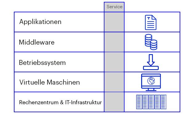 IT-Outsourtcing, vertikaler Leistungsschnitt